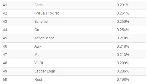 《2015年9月编程语言排行榜》