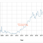 JavaFX市场份额统计